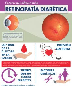 Factores que influyen a la Retinopatía